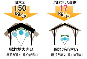 耐震「屋根材について」